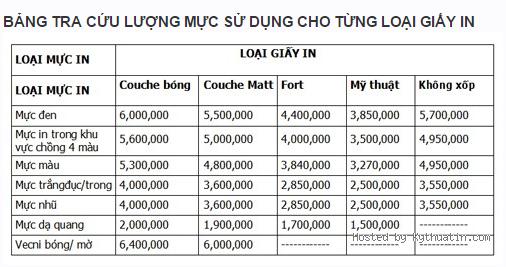bang-tra-cuu-luong-muc-in-cho-tung-loai-giay-in